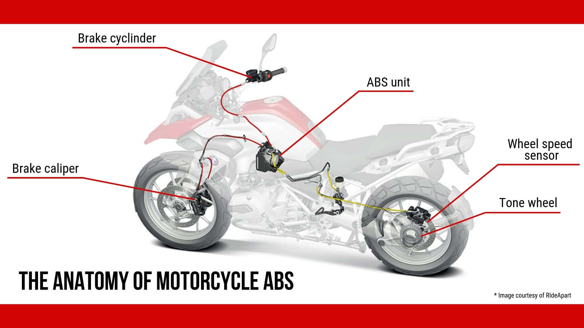 How ABS works?
