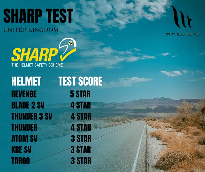 Sharp Rating of MT helmets