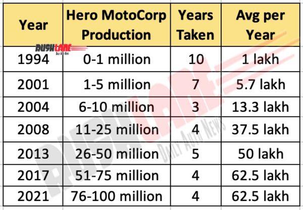 Grow of Hero Motocorp